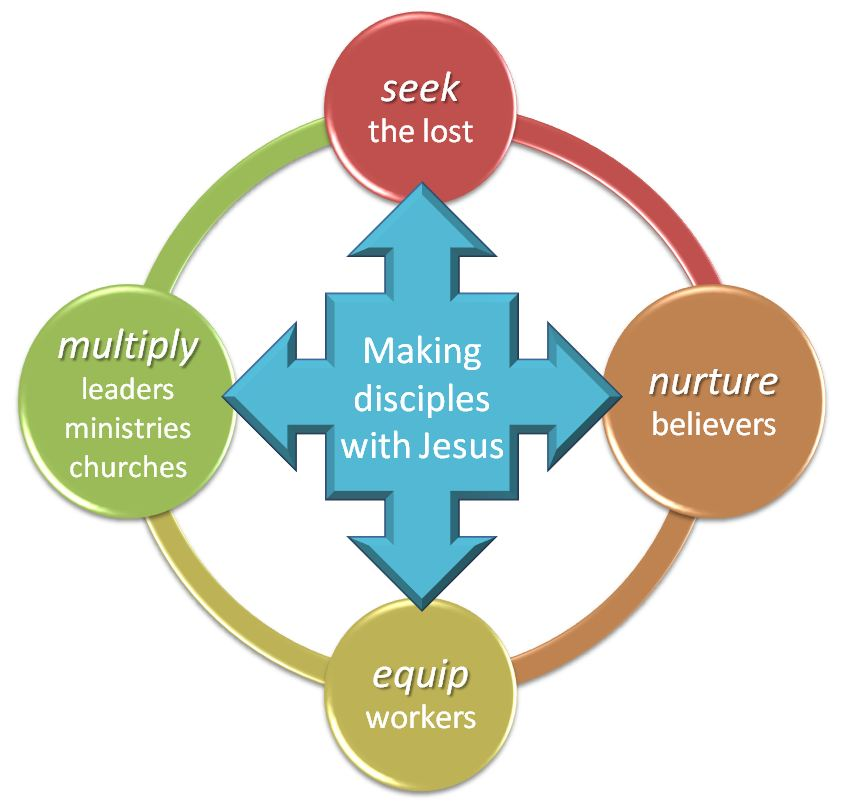 disciple making plan essay The next steps project creating a practical disciple-making plan for your life grace church exists to help people take their next step toward christ.